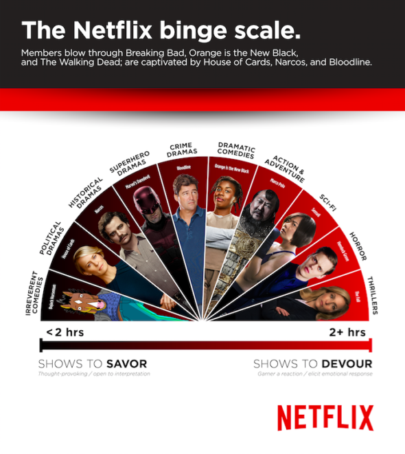 Netflix TV shows Binge Scale